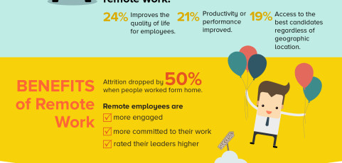 Remote teams infographic